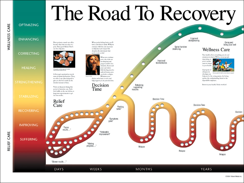 Road to Recovery Chiropractor Sarasota